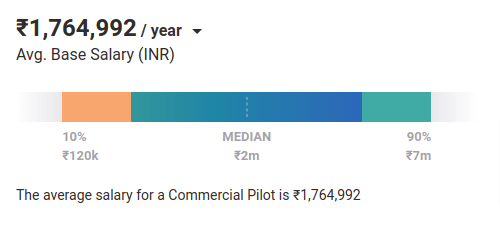 Commercial Pilot salary in India PayScale