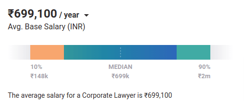 Corporate Lawyer salary in India PayScale