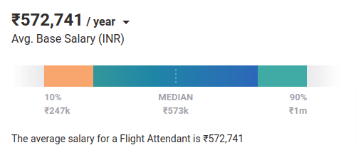 Flight Attendant salary in India PayScale