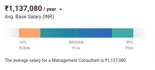 Management Consultant salary in India PayScale