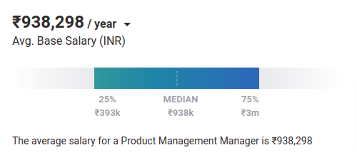 Product Management Manager salary in India PayScale